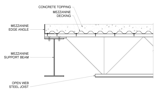 Metal building systems ferro metal buildings for Mezzanine floor construction details