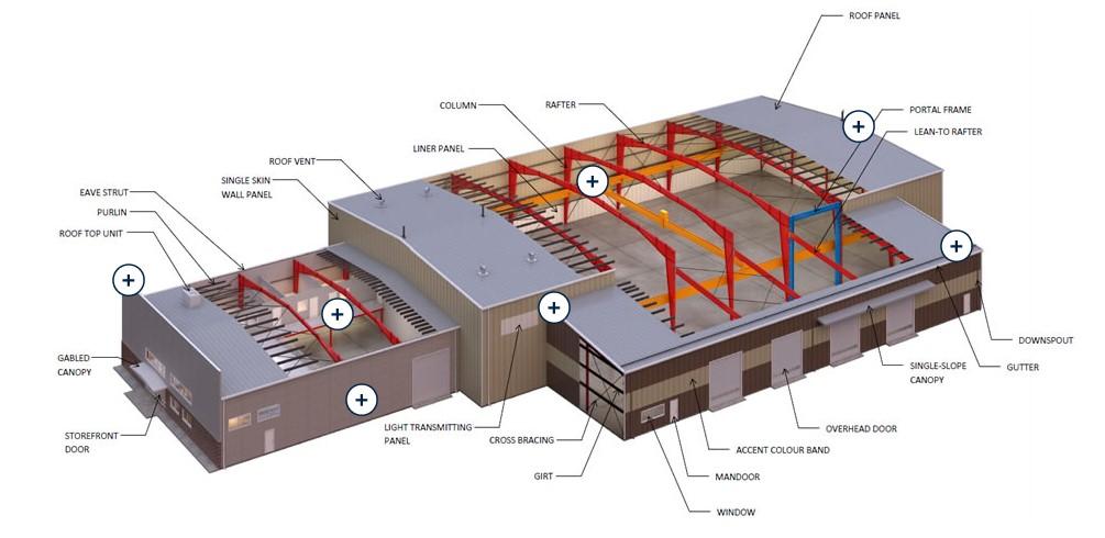 Building components diagram